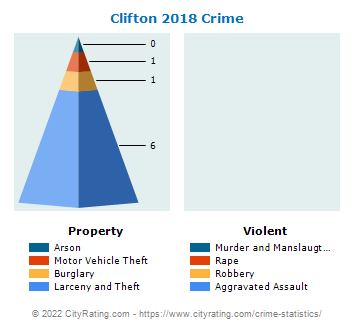 Clifton Crime 2018