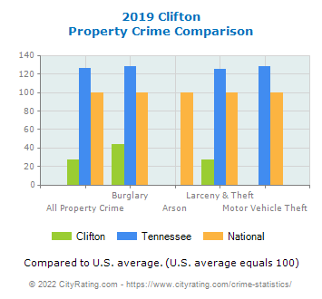Clifton Property Crime vs. State and National Comparison