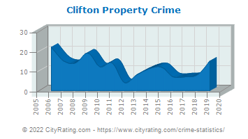 Clifton Property Crime