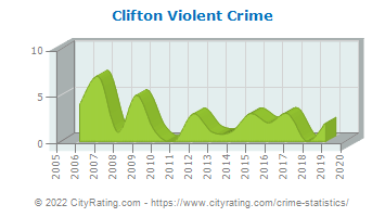 Clifton Violent Crime