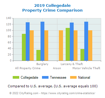 Collegedale Property Crime vs. State and National Comparison