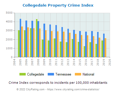 Collegedale Property Crime vs. State and National Per Capita