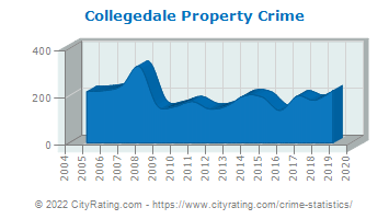 Collegedale Property Crime