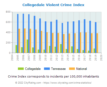 Collegedale Violent Crime vs. State and National Per Capita