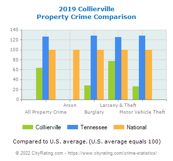 Collierville Property Crime vs. State and National Comparison