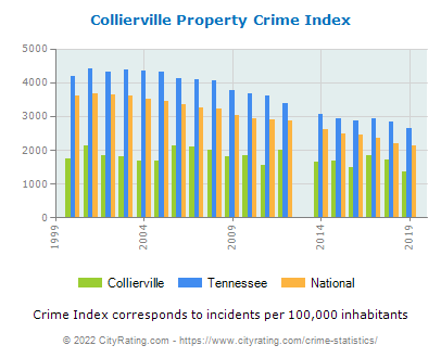 Collierville Property Crime vs. State and National Per Capita