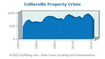 Collierville Property Crime