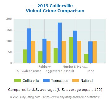 Collierville Violent Crime vs. State and National Comparison