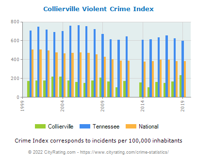 Collierville Violent Crime vs. State and National Per Capita