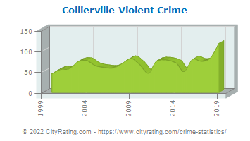 Collierville Violent Crime