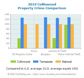 Collinwood Property Crime vs. State and National Comparison