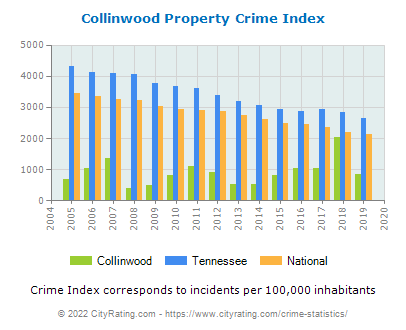 Collinwood Property Crime vs. State and National Per Capita