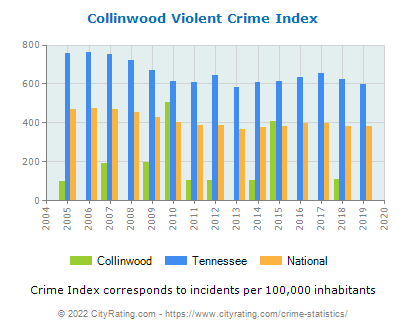 Collinwood Violent Crime vs. State and National Per Capita
