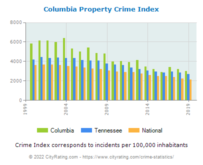 Columbia Property Crime vs. State and National Per Capita