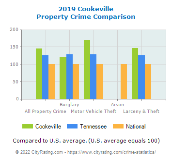 Cookeville Property Crime vs. State and National Comparison