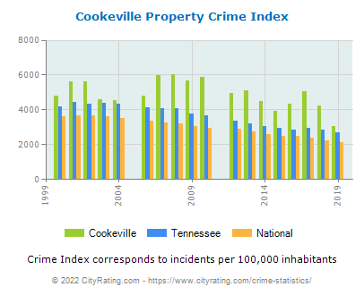 Cookeville Property Crime vs. State and National Per Capita
