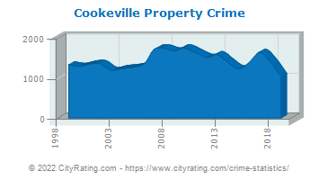 Cookeville Property Crime