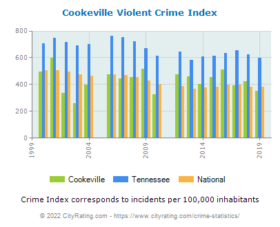 Cookeville Violent Crime vs. State and National Per Capita