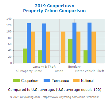 Coopertown Property Crime vs. State and National Comparison