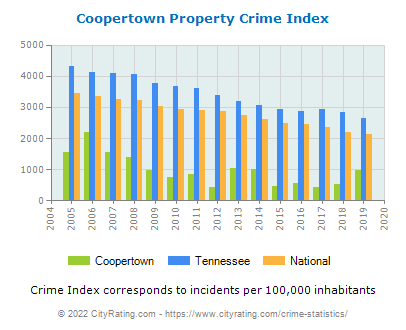 Coopertown Property Crime vs. State and National Per Capita