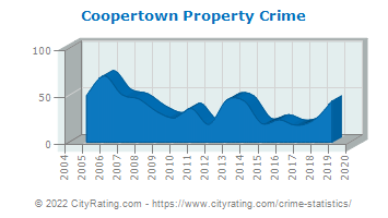 Coopertown Property Crime
