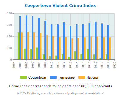 Coopertown Violent Crime vs. State and National Per Capita