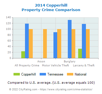 Copperhill Property Crime vs. State and National Comparison