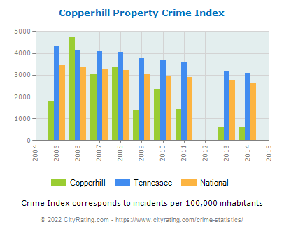 Copperhill Property Crime vs. State and National Per Capita