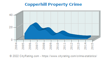 Copperhill Property Crime
