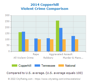 Copperhill Violent Crime vs. State and National Comparison