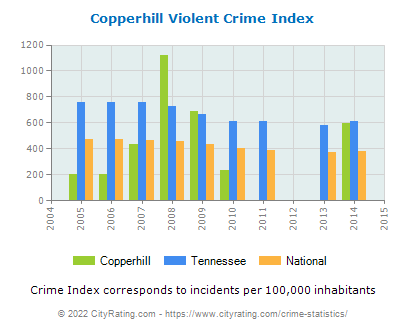 Copperhill Violent Crime vs. State and National Per Capita