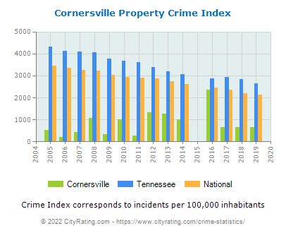 Cornersville Property Crime vs. State and National Per Capita