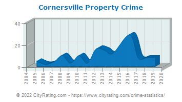 Cornersville Property Crime
