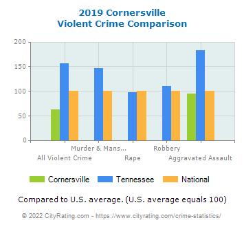 Cornersville Violent Crime vs. State and National Comparison
