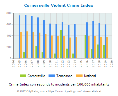Cornersville Violent Crime vs. State and National Per Capita