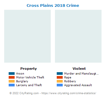 Cross Plains Crime 2018