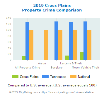 Cross Plains Property Crime vs. State and National Comparison