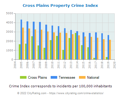 Cross Plains Property Crime vs. State and National Per Capita
