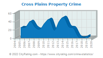 Cross Plains Property Crime