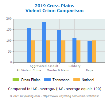 Cross Plains Violent Crime vs. State and National Comparison