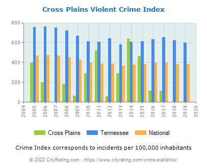 Cross Plains Violent Crime vs. State and National Per Capita