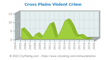 Cross Plains Violent Crime