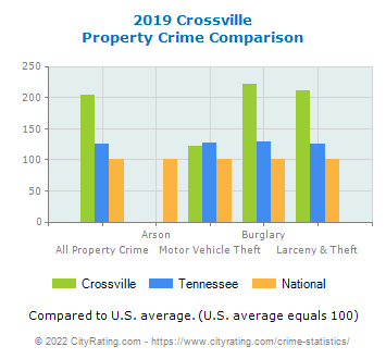 Crossville Property Crime vs. State and National Comparison