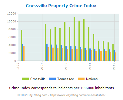 Crossville Property Crime vs. State and National Per Capita