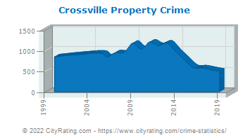 Crossville Property Crime
