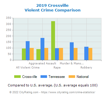 Crossville Violent Crime vs. State and National Comparison