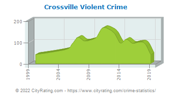 Crossville Violent Crime