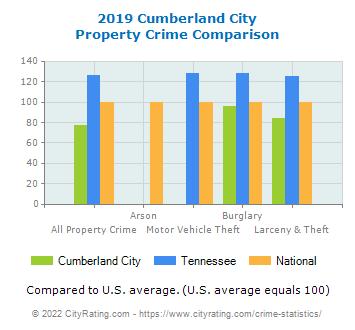 Cumberland City Property Crime vs. State and National Comparison