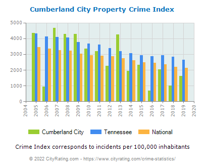 Cumberland City Property Crime vs. State and National Per Capita