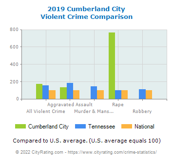 Cumberland City Violent Crime vs. State and National Comparison